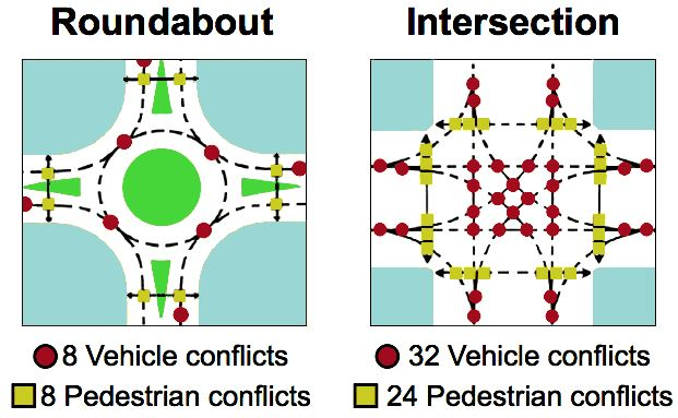 Roundabout vs Intersection