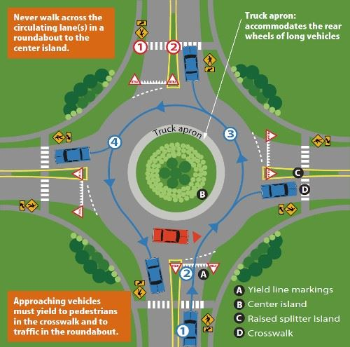 roundabout function